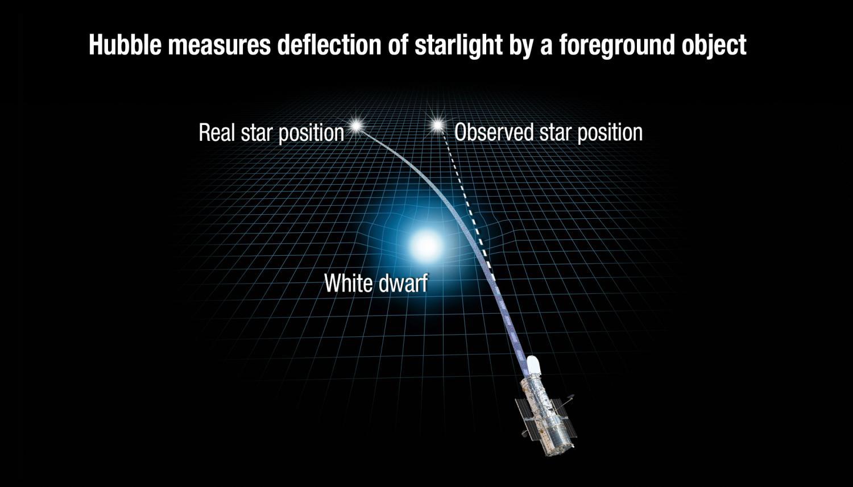 نصر جديد لنظرية النسبية العامة لأينشتاين