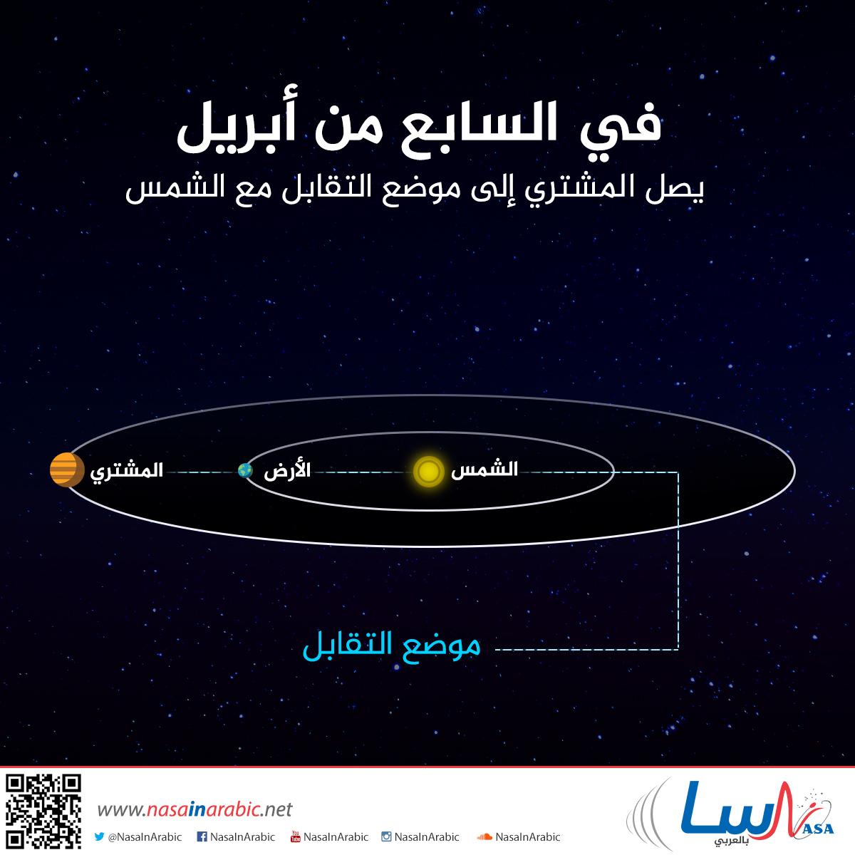 في السابع من أبريل يصل المشتري إلى موضع التقابلمع الشمس