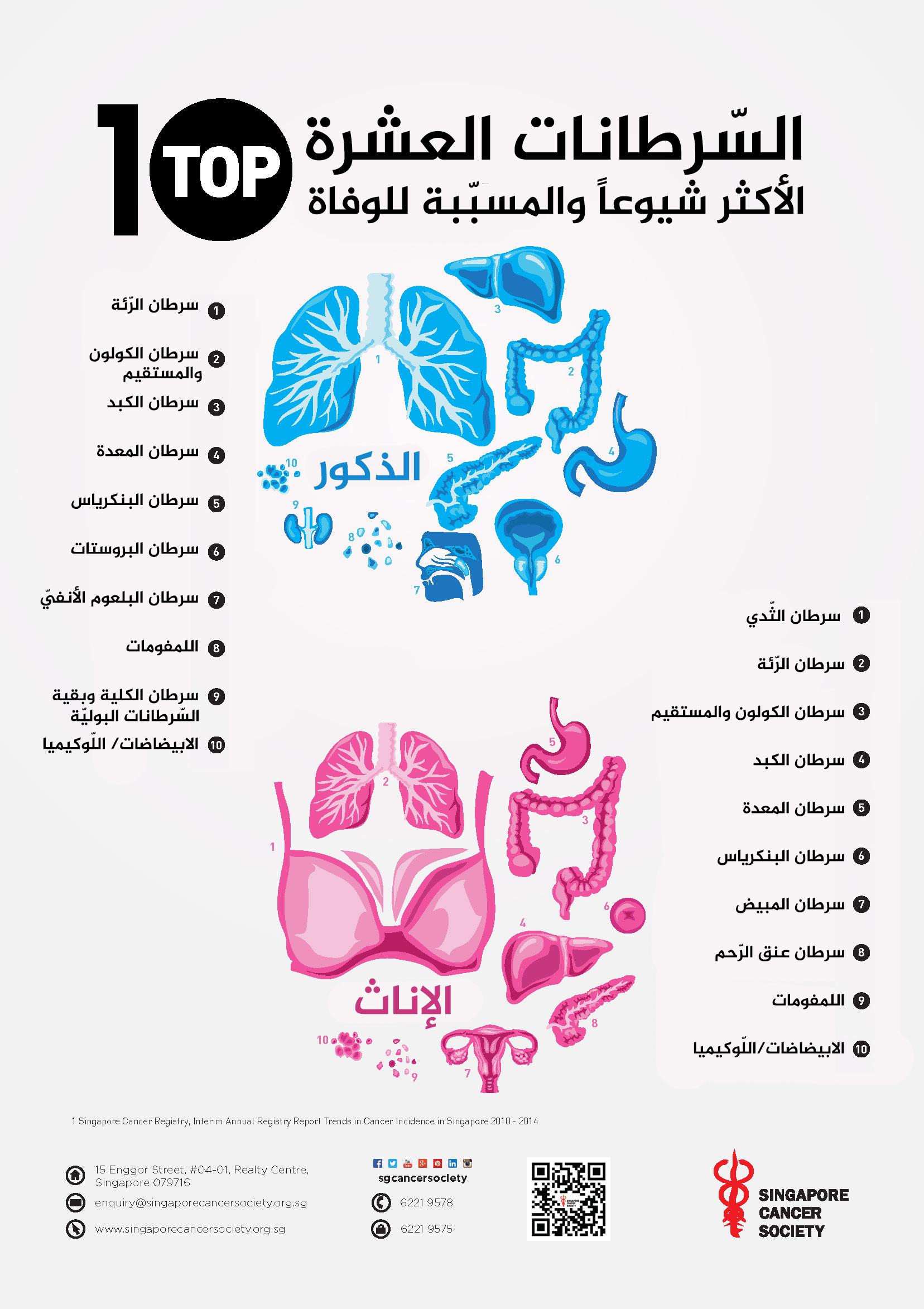 أشيع سرطانات مسببة للوفاة