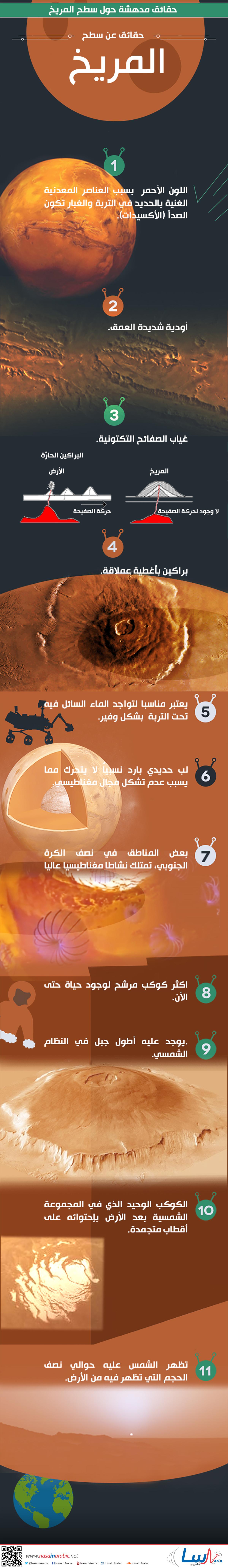 حقائق مدهشة حول سطح المريخ