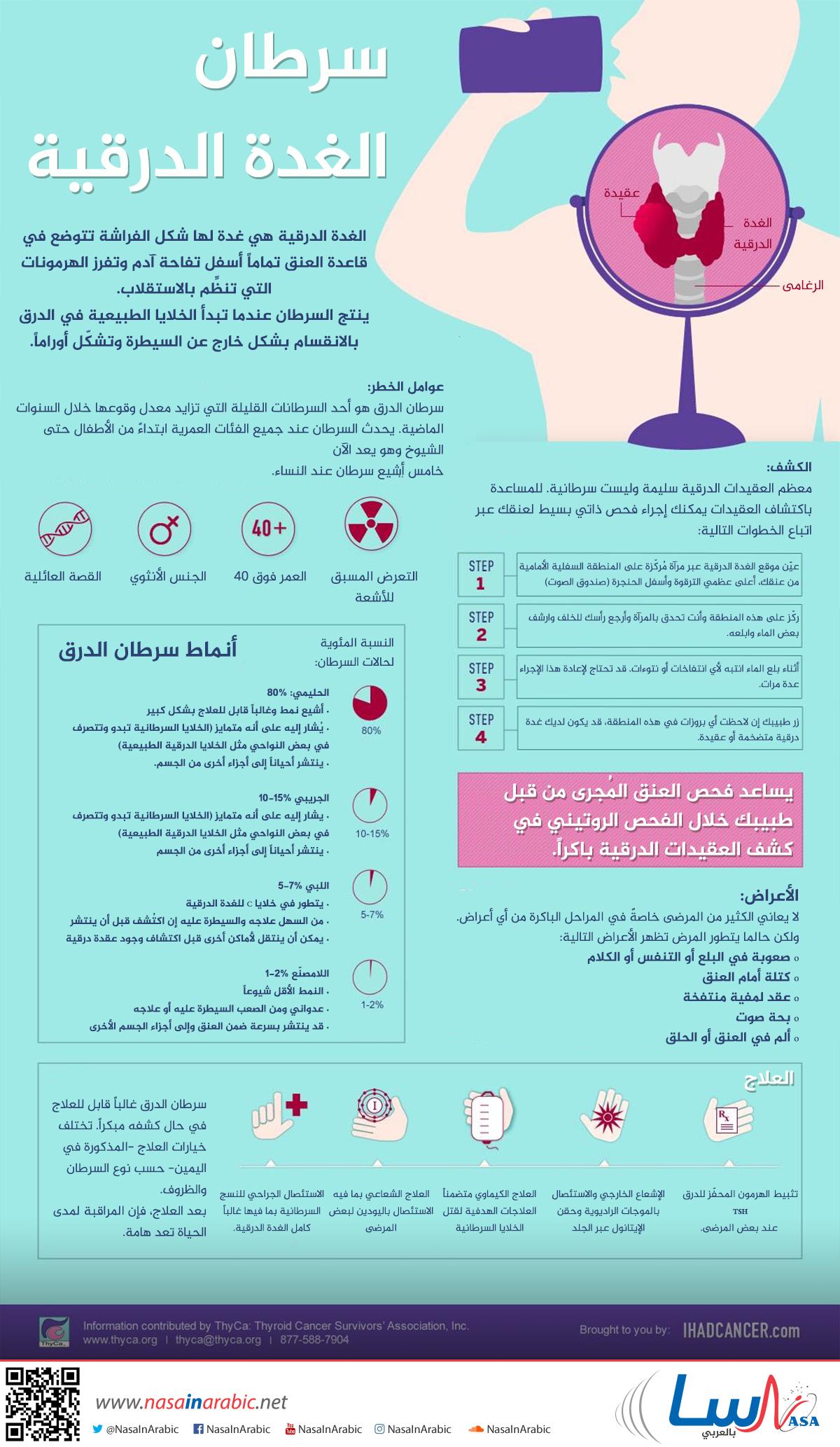 سرطان الغدة الدرقية
