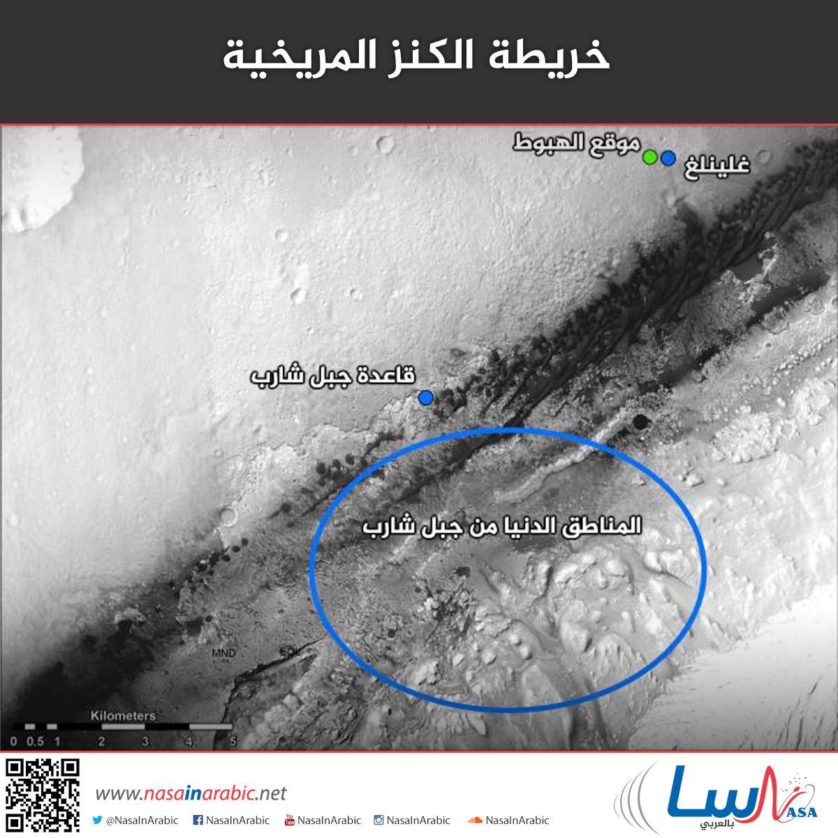 خريطة الكنز المريخية