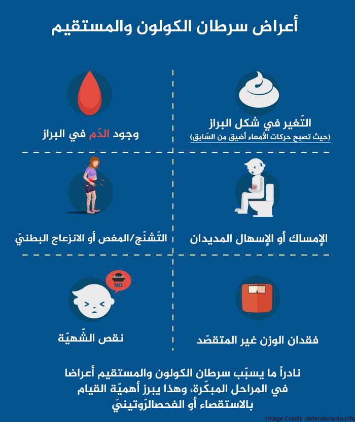 أعراض سرطان الكولون