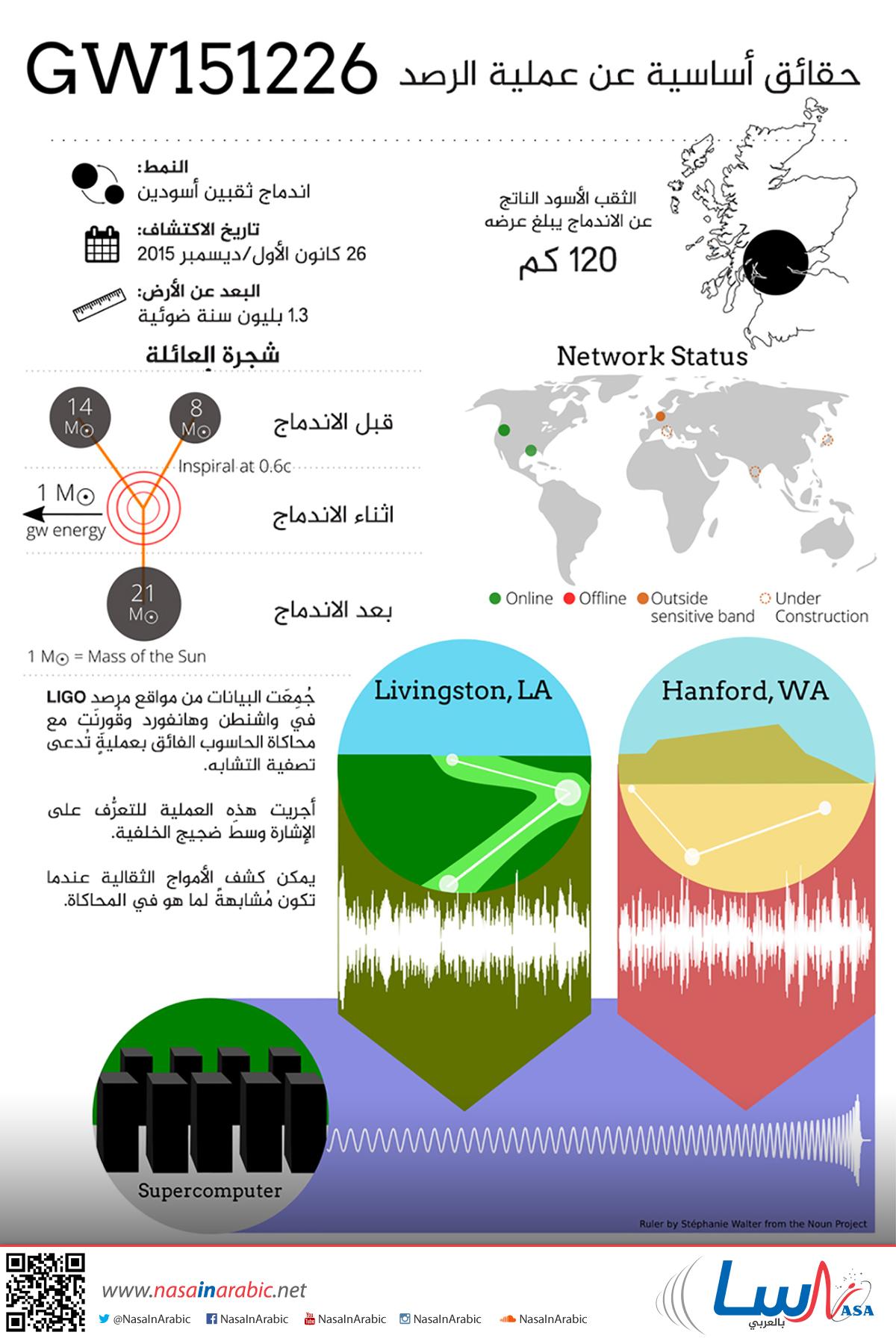 حقائق أساسية عن عملية الرصد GW151226