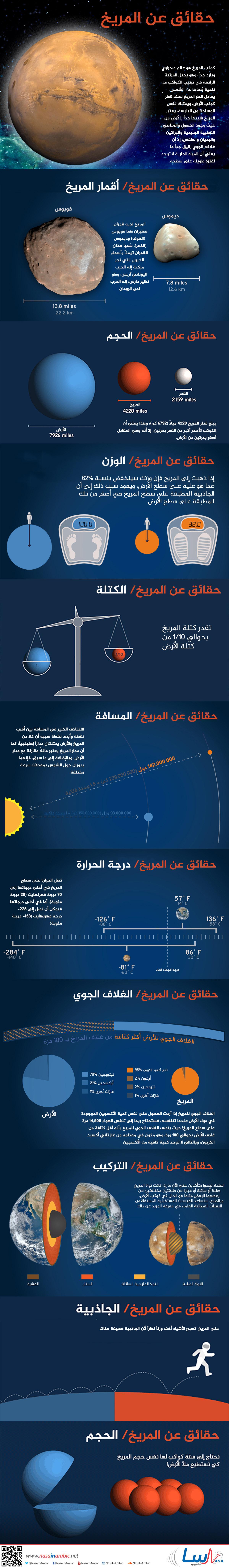 حقائق مسلية عن المريخ!