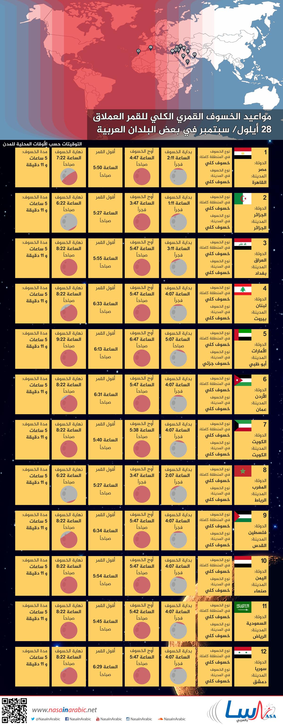مواعيد الخسوف الكلي للقمر العملاق، يوم 28 سبتمبر في بعض البلدان العربية