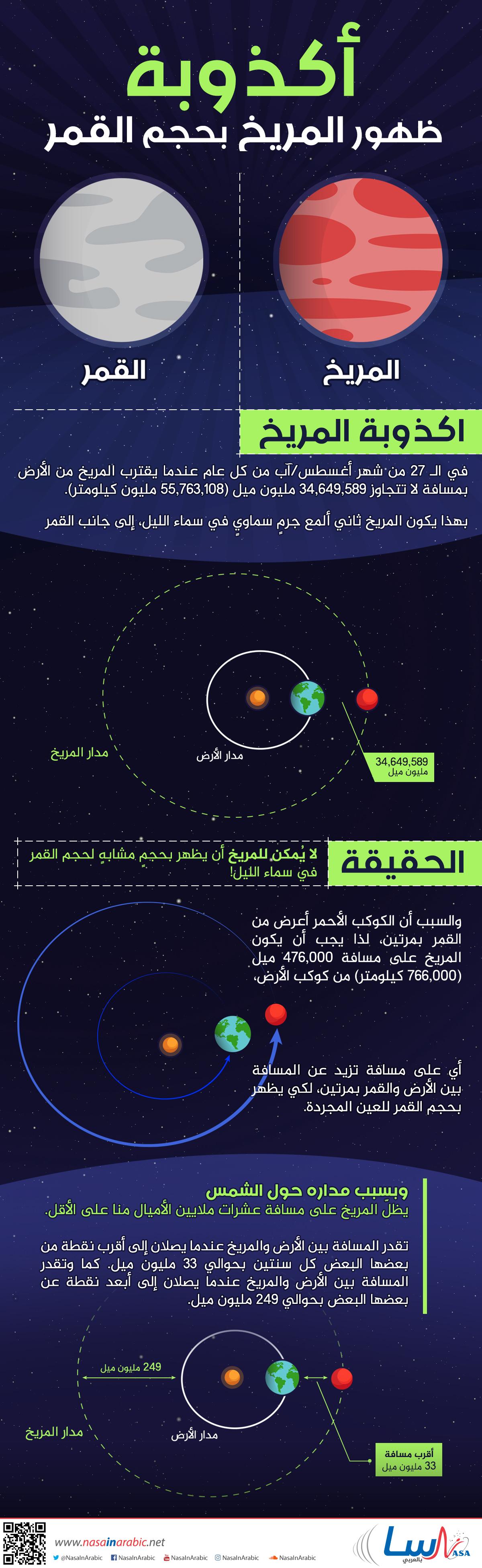 أكذوبة ظهور المريخ بحجم القمر