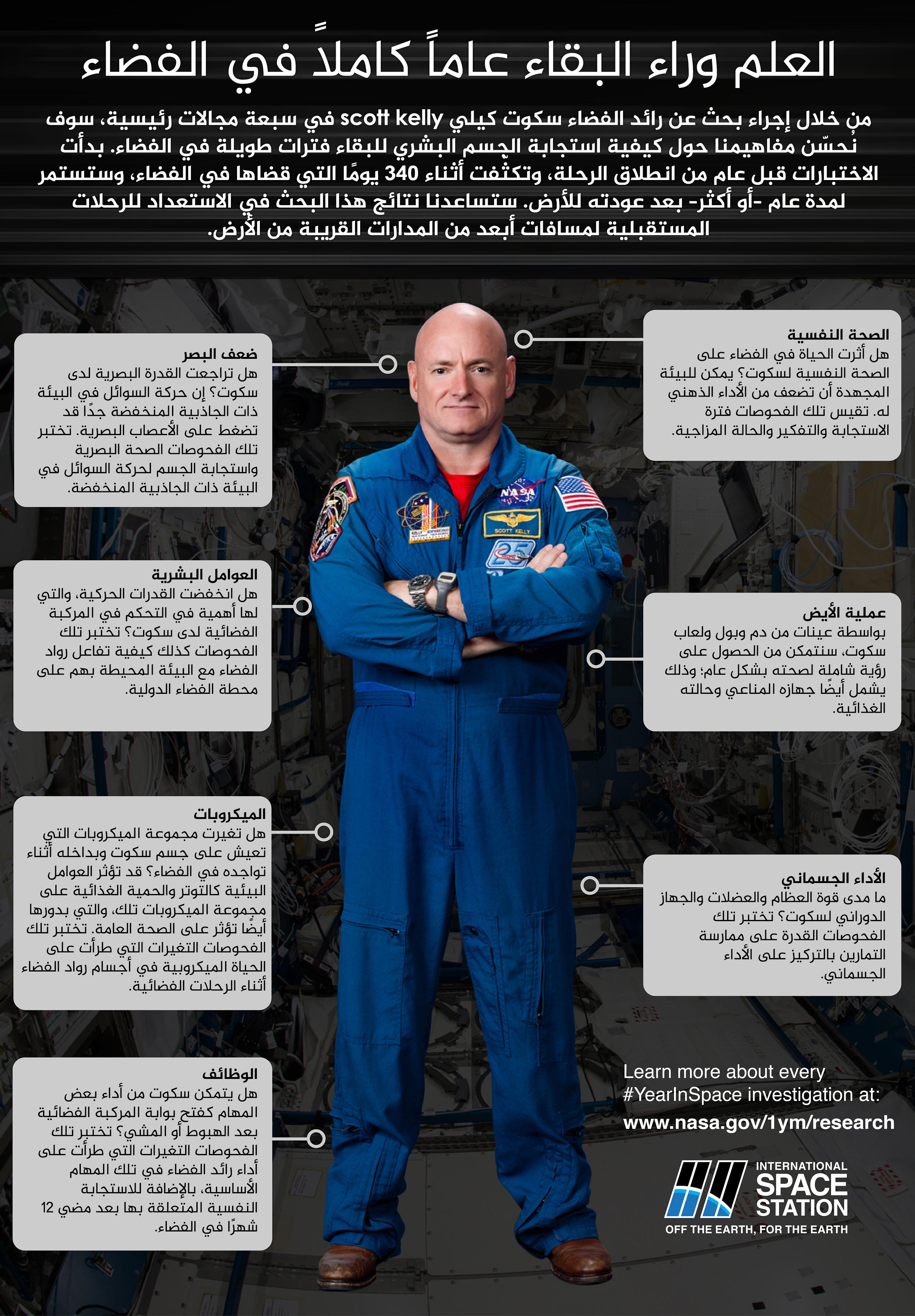 العلم وراء البقاء عاماً كاملاً في الفضاء
