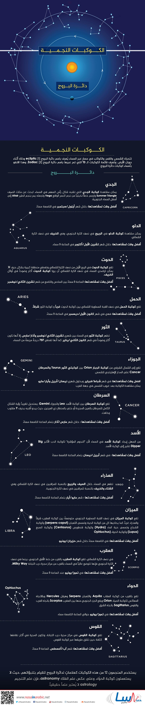 الكوكبات النجمية: دائرة البروج
