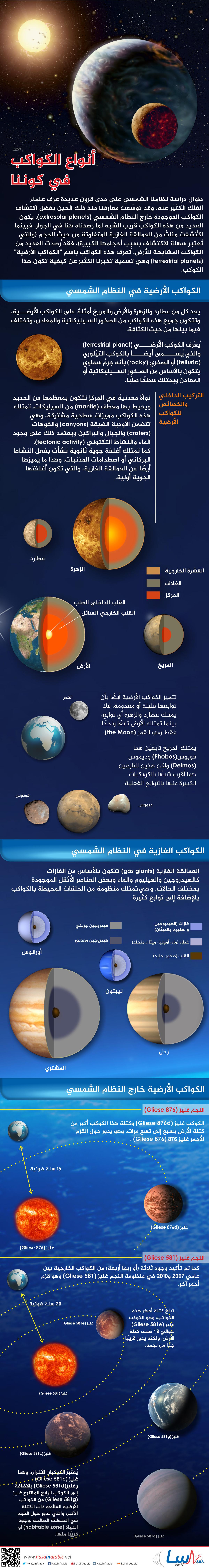 أنواع الكواكب المتواجدة في كوننا