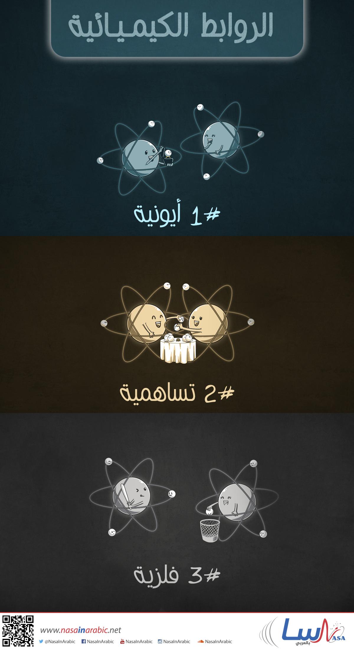 الروابط الكيميائية
