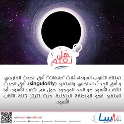 مكونات الثقب الأسود