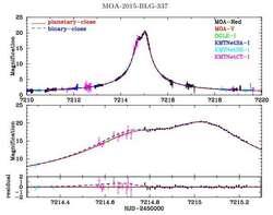 اكتشاف نظام دون نجمي جديد
