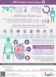 سرطان الخلية الكلوية RCC