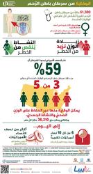 الوقاية من سرطان باطن الرحم