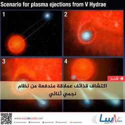 اكتشاف قذائف عملاقة مندفعة من نظام نجمي ثنائي