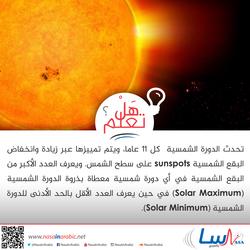 الدورة الشمسية