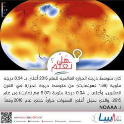 درجة الحرارة العالمية للعام 2016