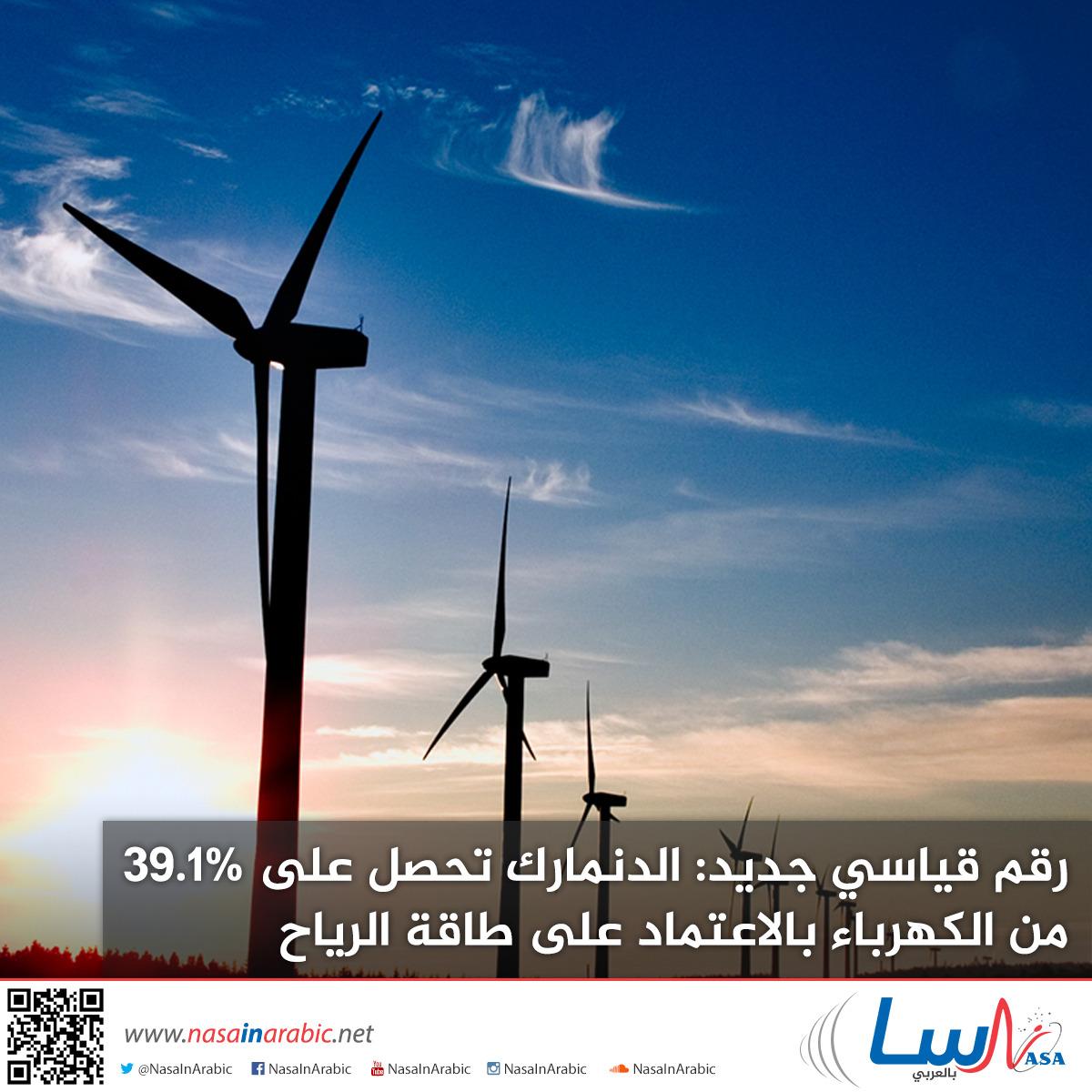 رقم قياسي جديد: الدنمارك تحصل على 39.1% من الكهرباء بالاعتماد على طاقة الرياح