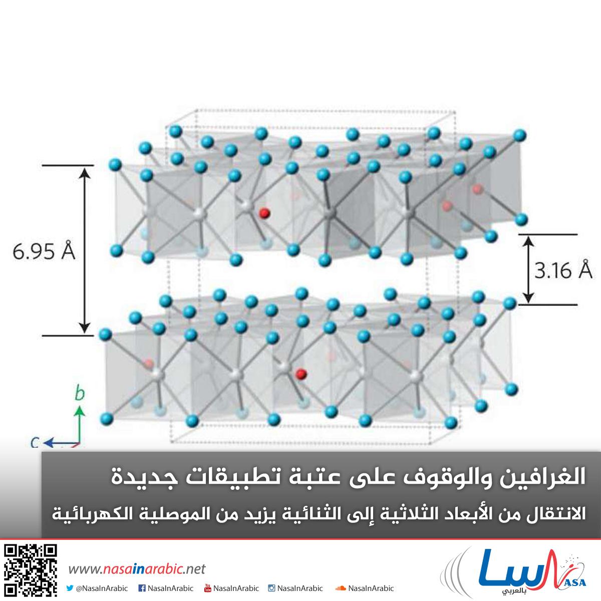 الغرافين والوقوف على عتبة تطبيقات جديدة الانتقال من الأبعاد الثلاثية إلى الثنائية يزيد من الموصلية الكهربائية