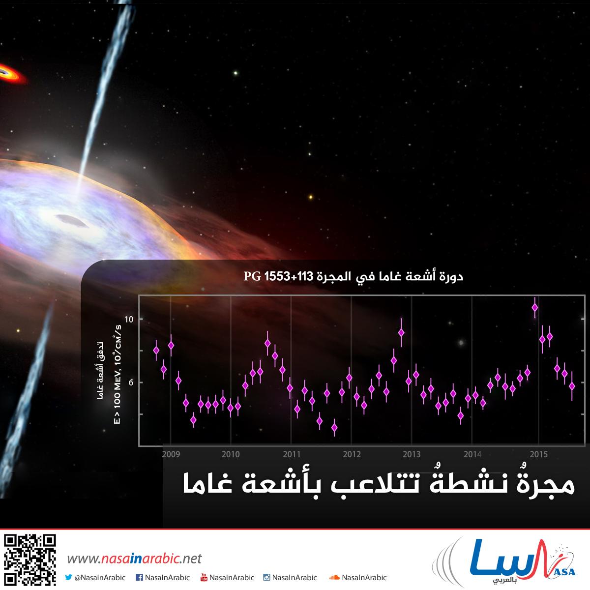 مجرةٌ نشطةٌ تتلاعب بأشعة غاما