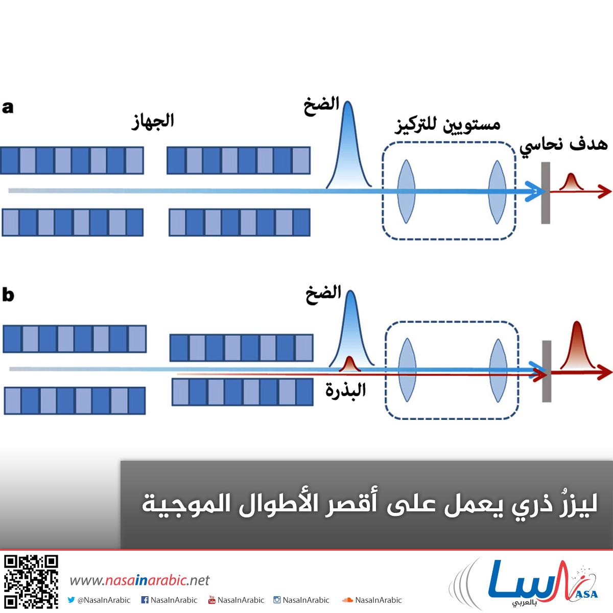 ليزرٌ ذري يعمل على أقصر الأطوال الموجية