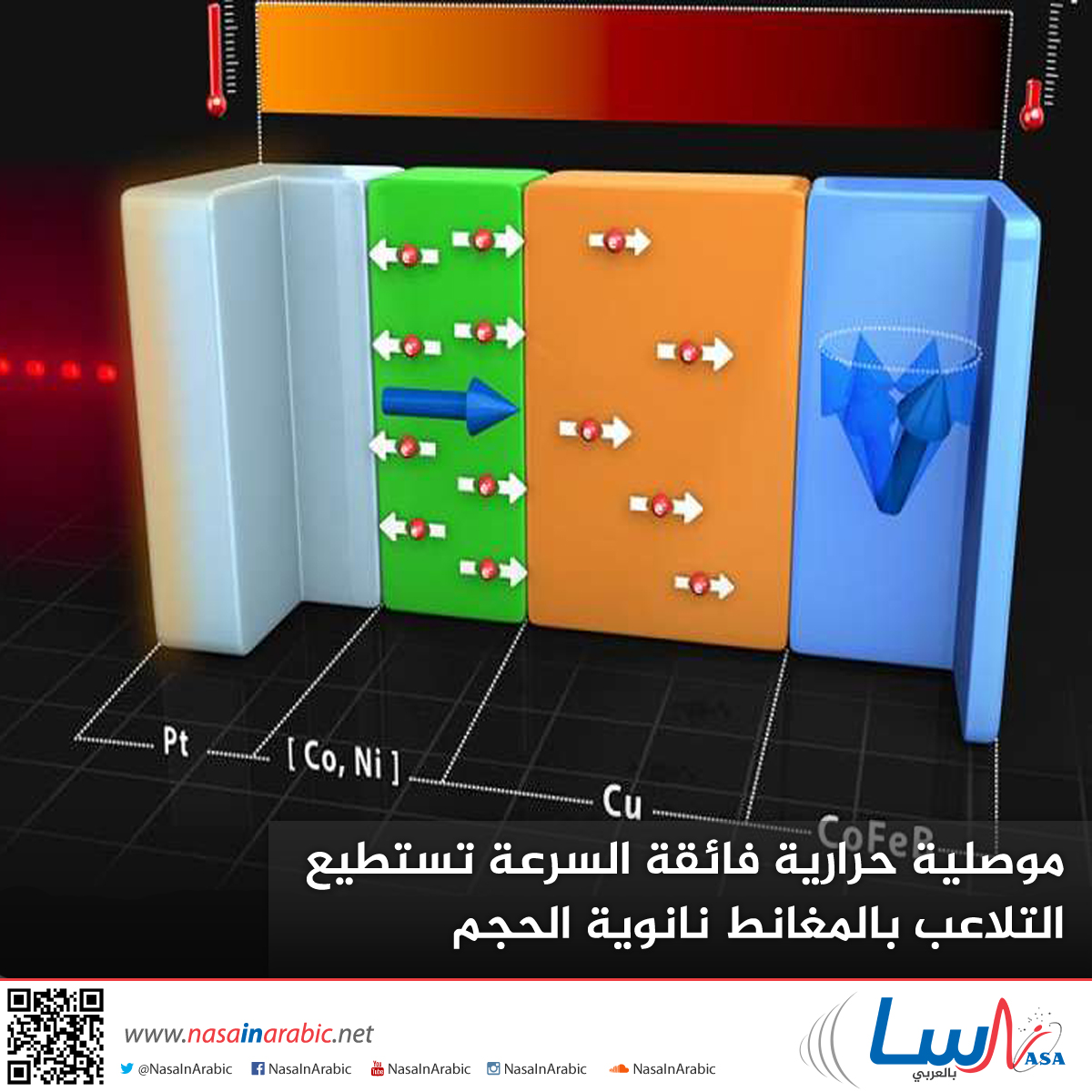 موصلية حرارية فائقة السّرعة تستطيع التّلاعب بالمغانط نانويّة الحجم