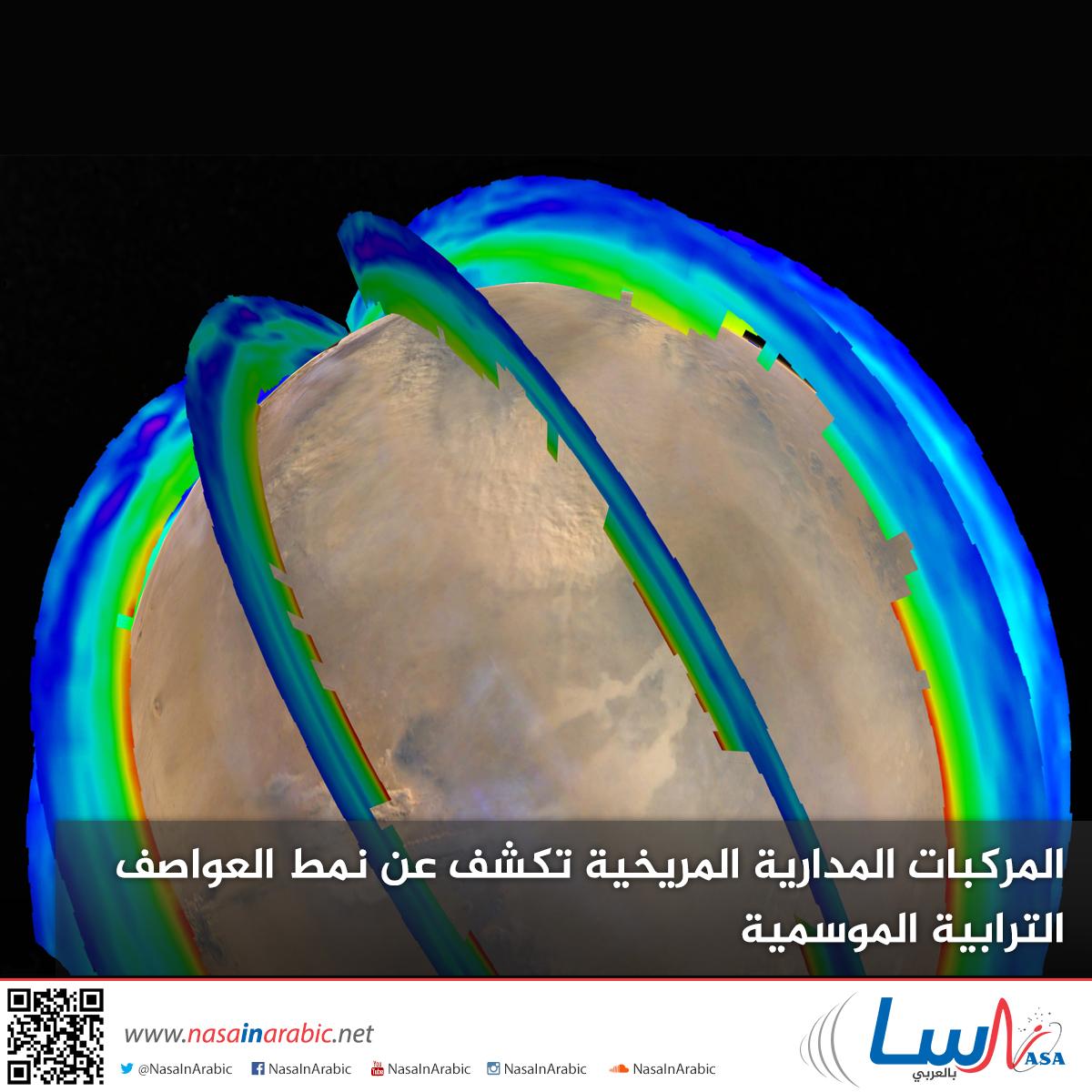 المركبات المدارية المريخية تكشف عن نمط العواصف الترابية الموسمية