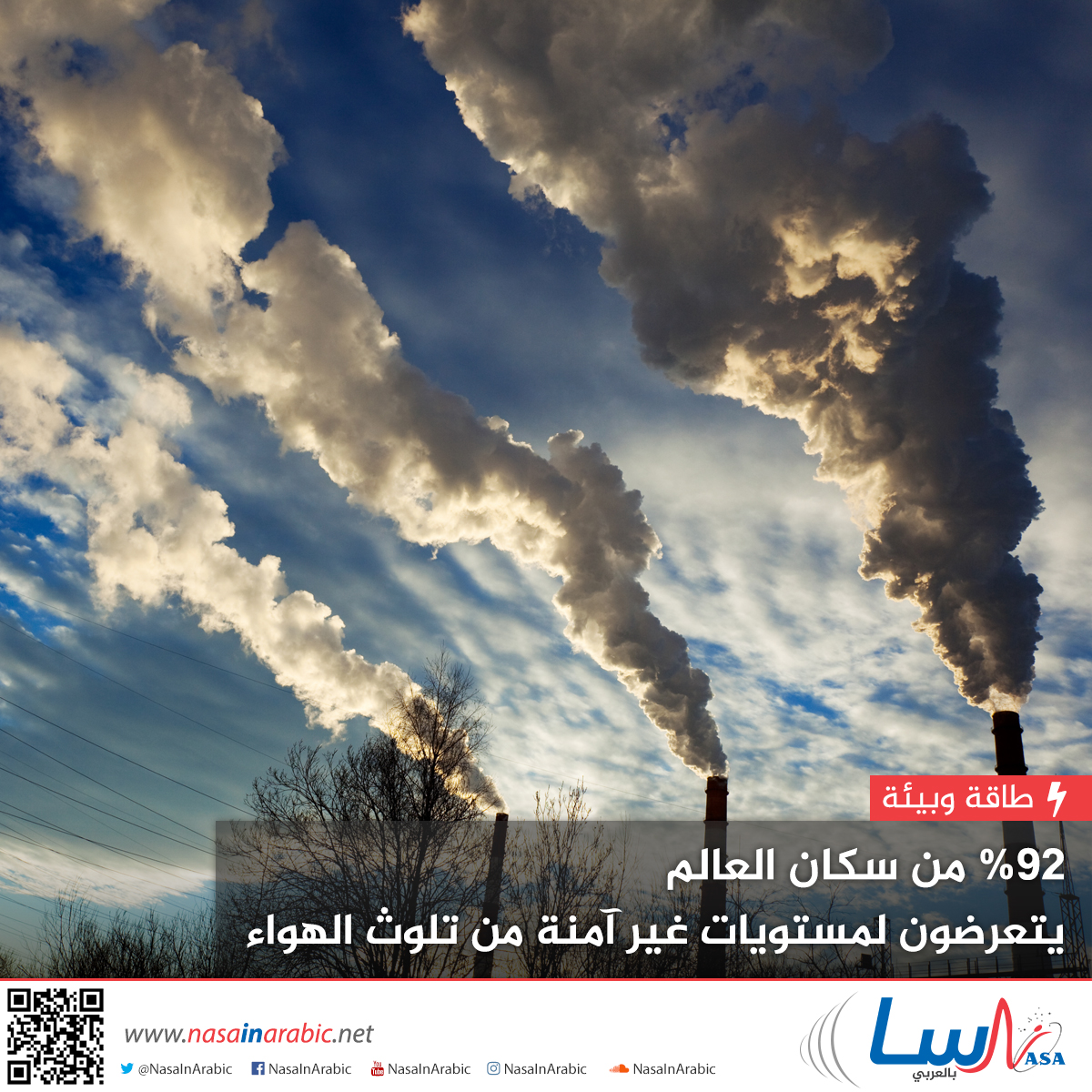 92% من سكان العالم يتعرضون لمستويات غير آمنة من تلوث الهواء