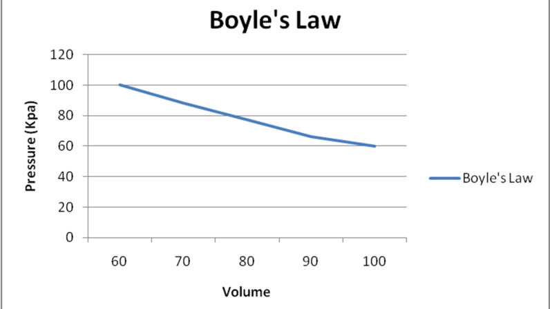 ما هو قانون بويل، ولماذا أعرفه بالفعل؟