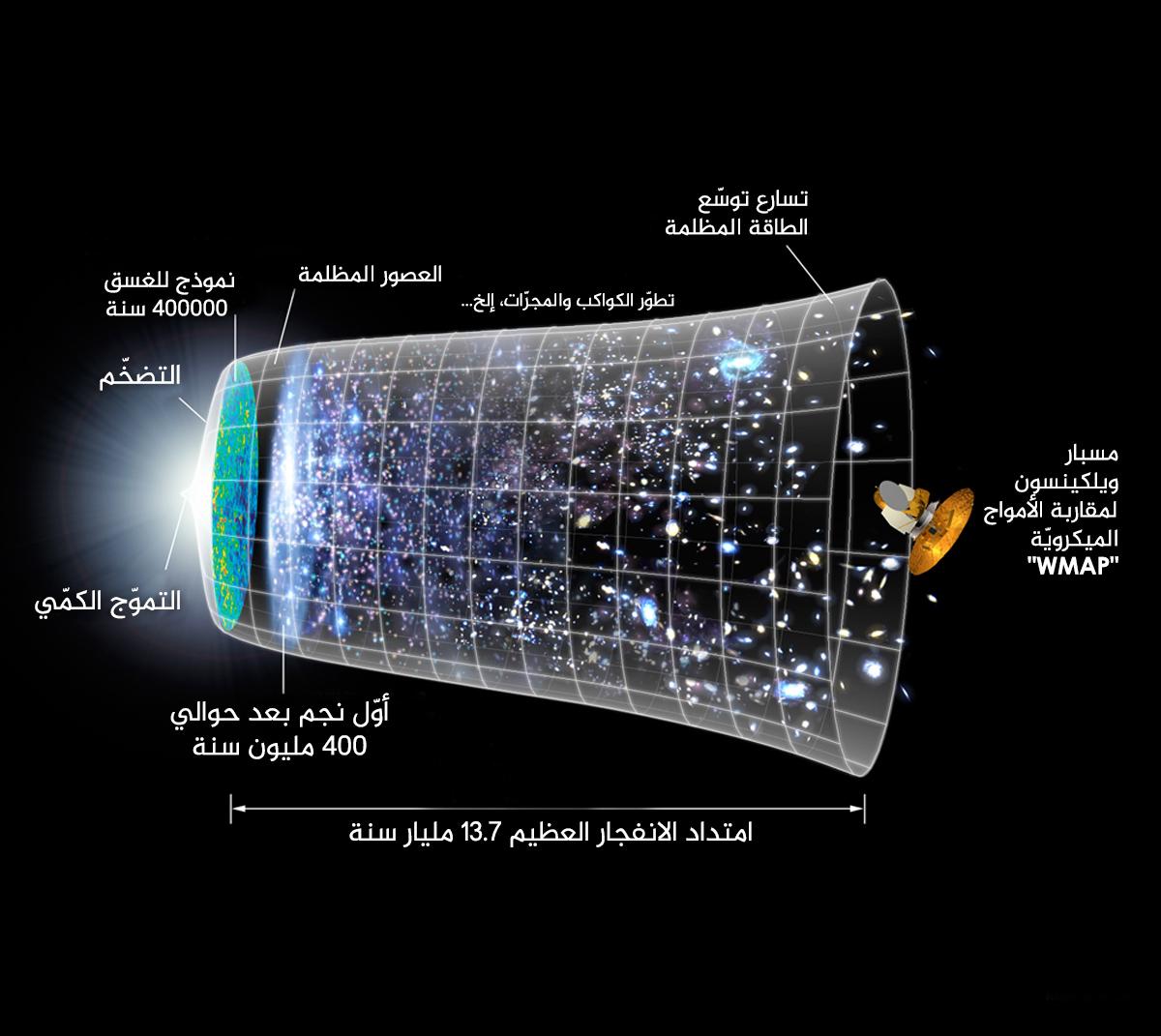 الانفجار العظيم للكون