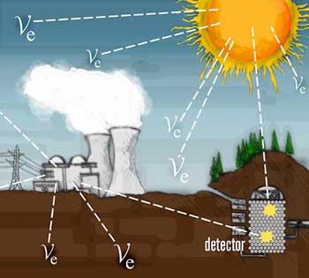 الكشف عن النيوترينوهات