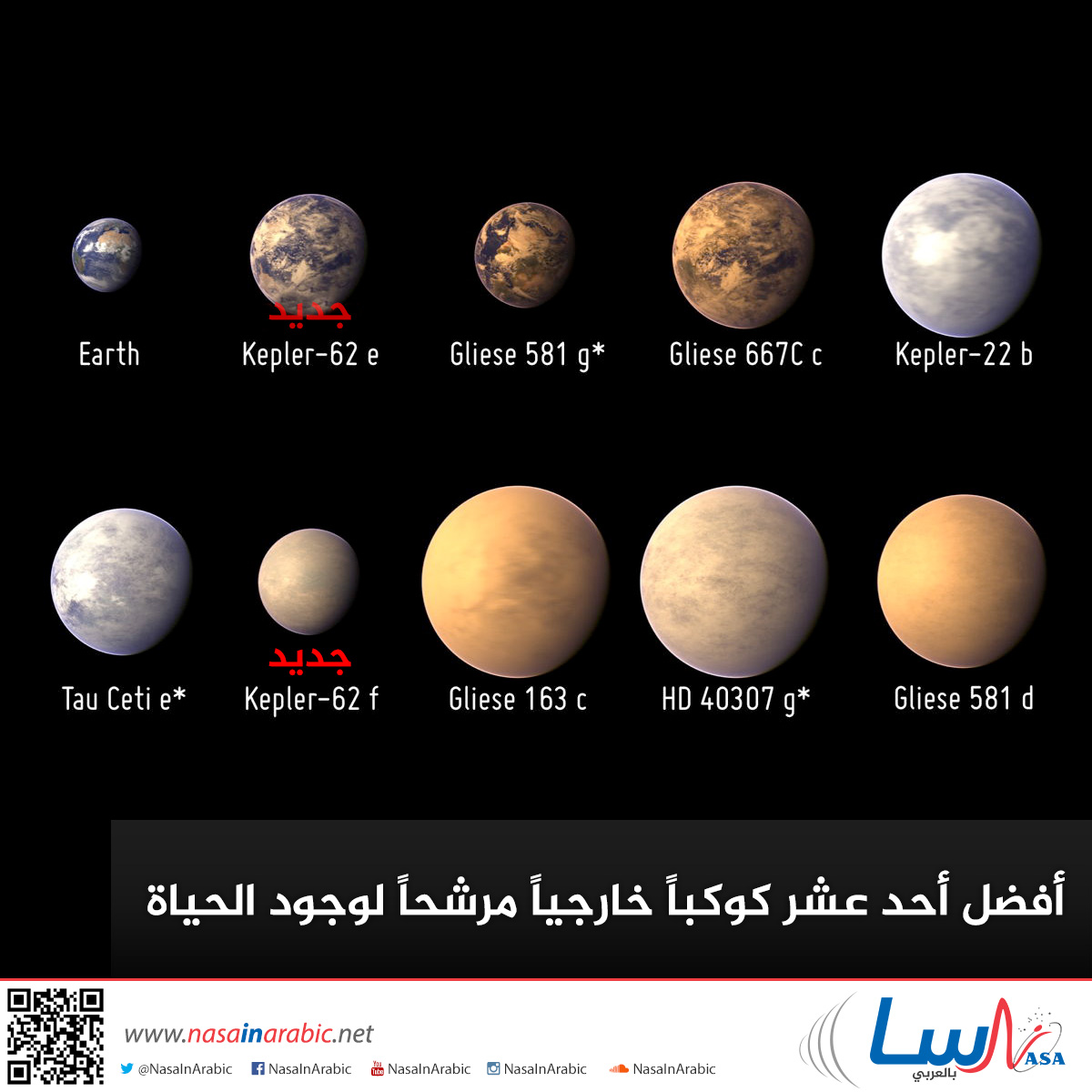 أفضل أحد عشر كوكباً خارجياً مرشحاً لوجود الحياة