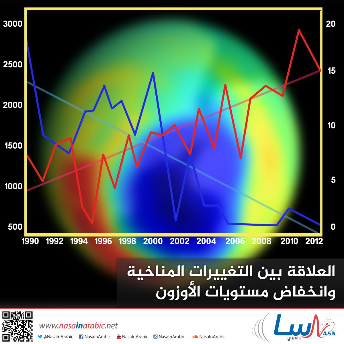 العلاقة بين التغييرات المناخية بانخفاض مستويات الأوزون