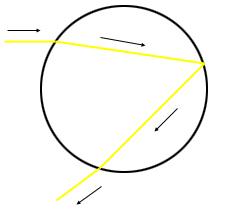 الشكل 1: شعاع من الضوء وهو يُكسر ثم يُعكس ثم يُكسر مرة أخرى.