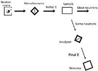 الشكل2: رسم تخطيطي لتجربة تشتُّت النيوترونات غير المرن. لاحظ أنها مشابهة لإعدادات التحليل الطيفي العادية.