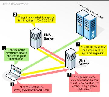 عندما تقوم بإدخال عنوان موقع URL إلى متصفح الوب يقوم مخدم الـDNS باستخدام مصادره لتحويل الاسم المدخل إلى عنوان الـIP لمخدم الويب المناسب. حقوق الصورة: HOWSTUFFWORKS.COM