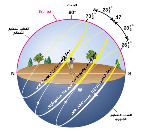 يوضح الرسم البياني مسار الشمس في الاعتدالات والانقلابات على خط عرض 40 درجة شمالاً