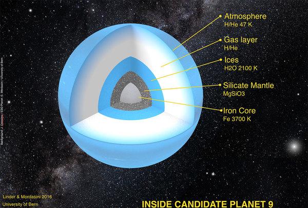""""""" الهيكل الداخلي المحتمل للكوكب التاسع، عالَم جديد يُفترض وجوده بعيدًا خلف مدار بلوتو"""" الملكية: استير ليندر، كريستوف مورداسيني، جامعة برن."""
