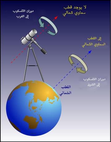 تلسكوبات الضوء المرئي