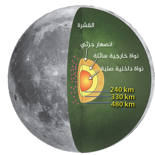 القمر الشبيه بالبيضة
