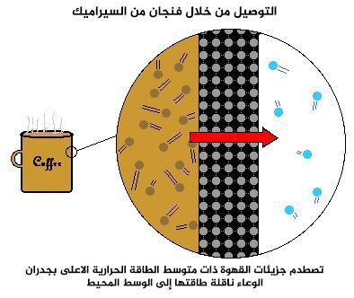 التوصيل من خلال فنجان من السيراميك : تصطدم جزيئات القهوة ذات متوسط الطاقة الحرارية الاعلى بجدران الوعاء ناقلة طاقتها إلى الوسط المحيط