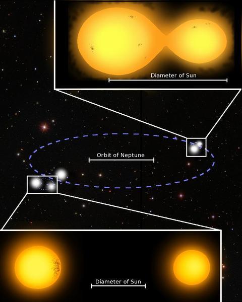 صورة مُتخيلة للنظام الشمسي ذي الشموس الخمس 1SWASP J093010.78+533859.5 المدارات الصغيرة الظاهرة في هذه الصورة ليست للمقارنة مع المدار الكبير، ذلك أن العناصر النجمية الثُنائية قريبة من بعضها البعض بحيث لا يُمكن التفريق بينها. أما الصور الكبيرة المُضافة فقد أُدرجت هنا لأغراض قياس ومقارنة الحجم، بينما أضيف حجم الشمس بغرض مقارنته مع أحجام النجوم الأخرى والمسافات بينها في الصورة. أما الخط الأزرق المُرقط فيُمثل المسار المداري لاثنين من النُجوم، بينما يقع النجم الخامس، الذي لا يُعلم موقعه تماماً، على يمين زوج النجوم الموجود في الجهة اليسرى من الصورة. Credit: Marcus Lohr