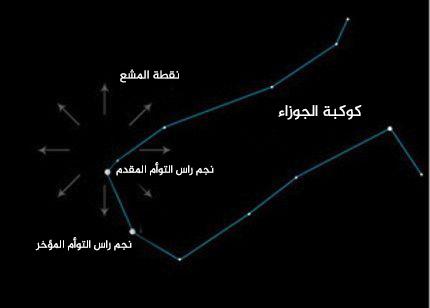 لقد اقترب الوقت لتساقط زخات شهب الجوزاء لسنة 2015، سيكون القمر عبارة عن هلال شاحب، وبالتالي لن يؤثر على مشهد تساقط الشهب في السماء. ستكون ليلة الذروة بحلول 13 ديسمبر/كانون الأول، وخلال صباح اليوم التالي.