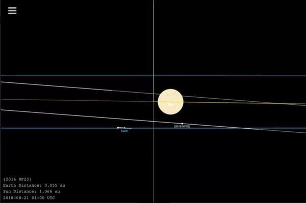 سيمر الكويكب 2016 NF23 بالقرب من الأرض في اليومين المقبلين، وعلى الرغم من الشائعات المتداولة في وسائل الإعلام، فلن يشكل هذا الجرم أي خطر على الأرض. حقوق الصورة: NASA/JPL-Caltech