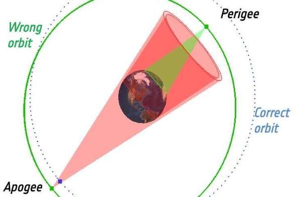 وصلت أقمار غاليليو 5 و6 إلى مدارات خاطئة وطويلة عن طريق المرحلة العليا الخاطئة لصاروخ Soyuz أثناء إطلاقها عام 2014. وهذا ما جعلها غير قادرة على رؤية قرص الأرض عند نقطة الحضيض (أقرب نقطة للأرض) من مدارها. مما يجعل أدواتها الملاحية غير صالحة للاستخدام لأنها تستخدم حساسات ارضية لتركيز حزم إشاراتها. ونجحت المناورات المدارية اللاحقة بجعل مداراتها تأخذ شكلًا أقرب ما يكون للدائرة وجعل أدوات الملاحة قابلة للاستخدام لأنها مكّنت من مشاهدة كامل قرص الأرض من مدارها، ومع ذلك تبقى مداراتها بيضوية الشكل مقارنة ببقية أقمار جاليليو. حقوق الصورة: European Space Agency.