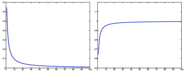 الشكل 2: (أ) الخطأ En يميل إلى الصفر. (ب)nEn والذي يميل إلى الواحد.