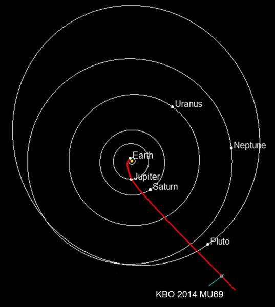 الطريق إلى أجسام حزام كايبر: المسار المتوقع الذي ستسلكه مركبة نيو هورايزنز في طريقها نحو 2014 MU69، وهو جسم موجود في حزام كايبر، ويبعد عن بلوتو مسافة تقدر تقريباً بمليار ميل. وفي الصورة، تظهر الكواكب في مواقعها بتاريخ الأول من يناير/كانون الثاني لسنة 2019، أي التاريخ المتوقع لوصول مركبة نيو هورايزنز إلى هذا الجسم الصغير الكائن في حزام كايبر. وبالطبع، يجب على وكالة ناسا أن توافق أولاً على هذه البعثة طويلة الأمد التي ستجريها مركبة نيو هورايزنز.  المصدر: NASA/JHUAPL/SwRI