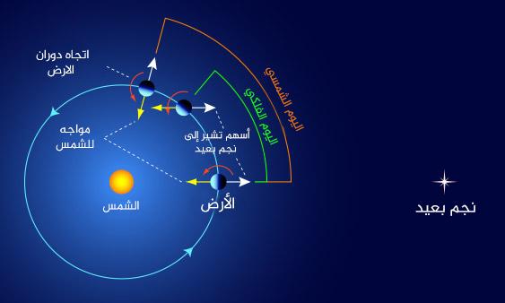 اليوم الشمسي أطول من اليوم الفلكي