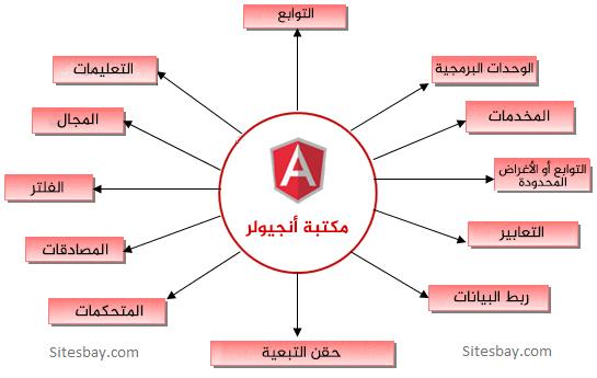 مكتبة أنجيولر Angular js